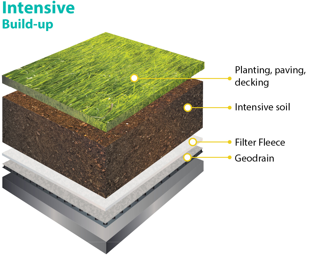 Green Roofing Siltec Ltd